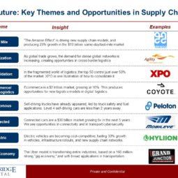Future of Logistics: What Comes Next?
