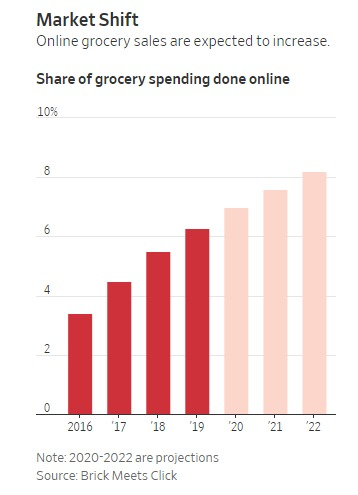 Growth in online food purchases